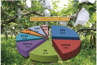 [2021년 상반기 농약시장 분석] 살충제 '악전고투'…살균제 '활개'