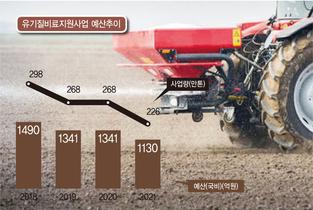 농가 최애(最愛)...부산물비료 지원정책 확대해야